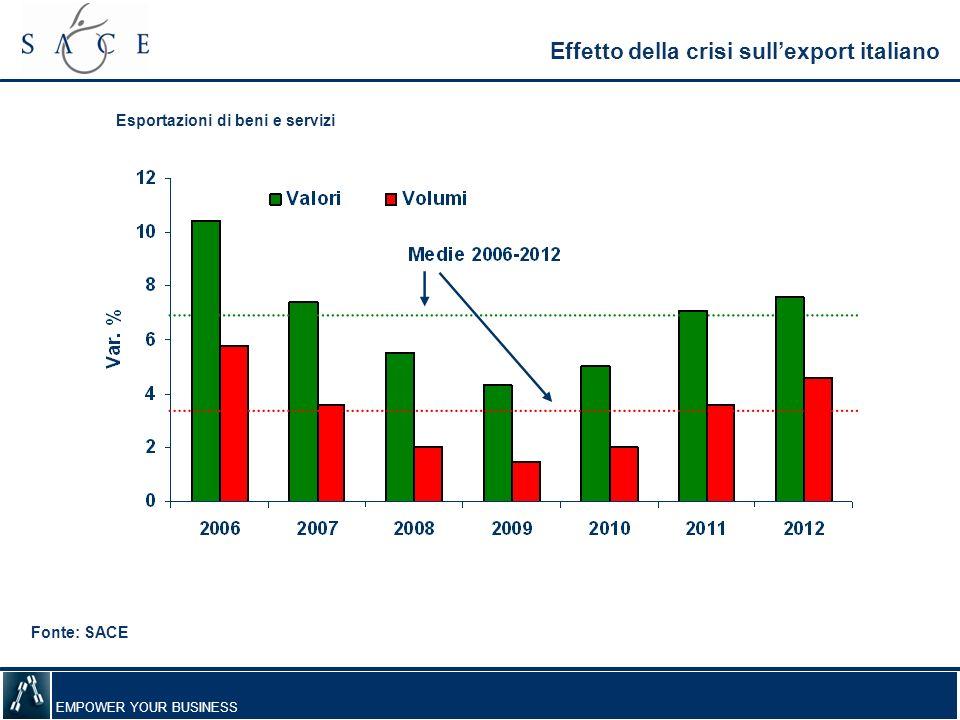 Effetto della crisi sull'export italiano