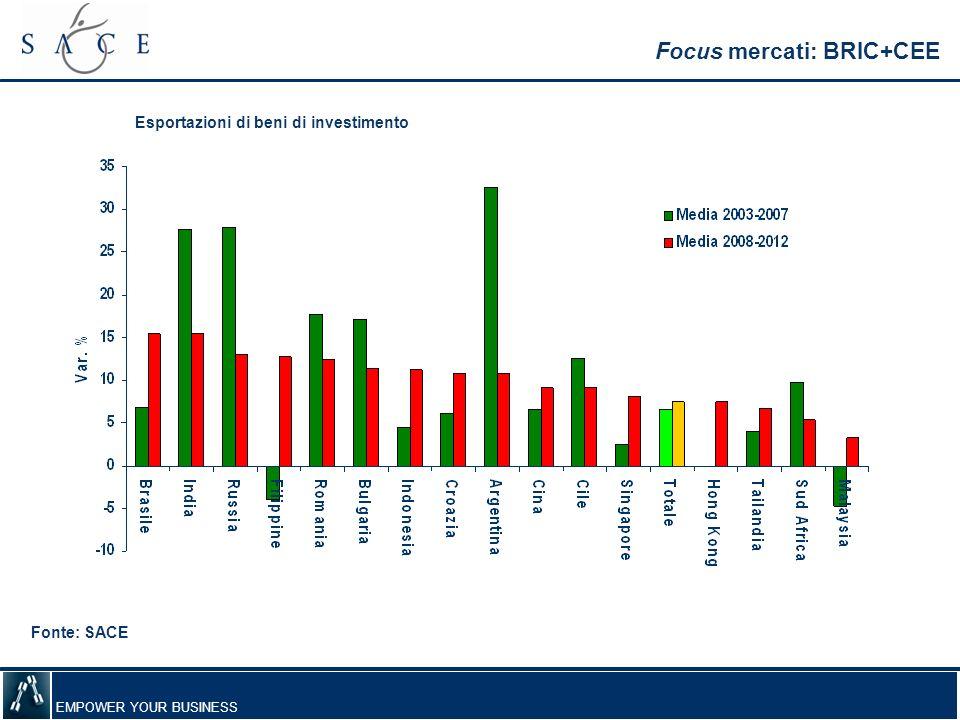 Focus mercati: BRIC+CEE