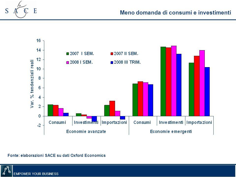 Meno domanda di consumi e investimenti