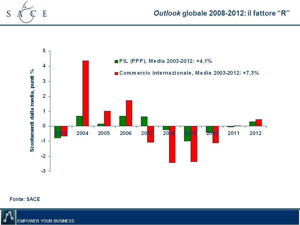 Outlook globale 2008-2012: il fattore R