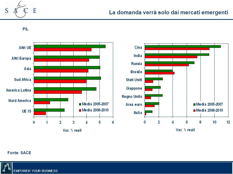 La domanda verrà solo dai mercati emergenti