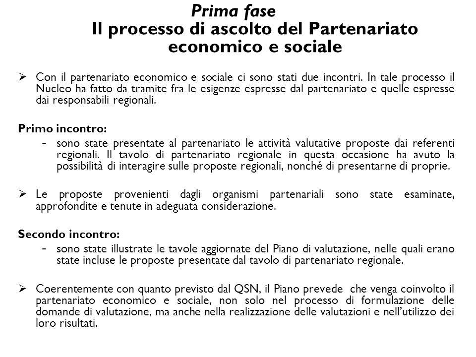 Prima fase Il processo di ascolto del Partenariato economico e sociale