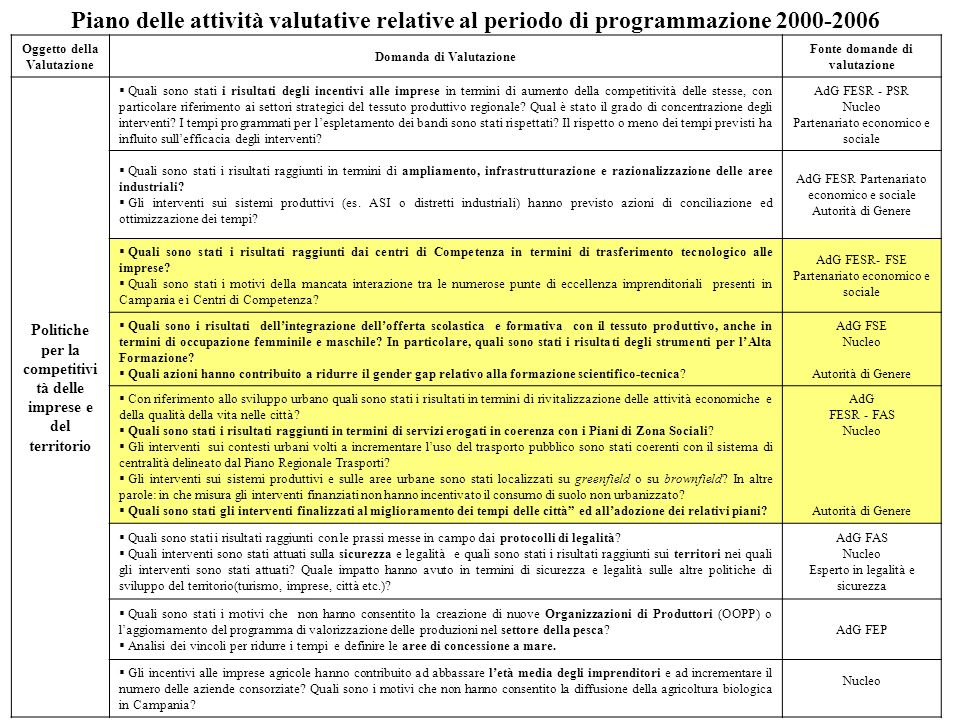 Piano delle attività valutative relative al periodo di programmazione 2000-2006