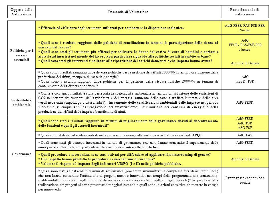 Oggetto della Valutazione Domanda di Valutazione