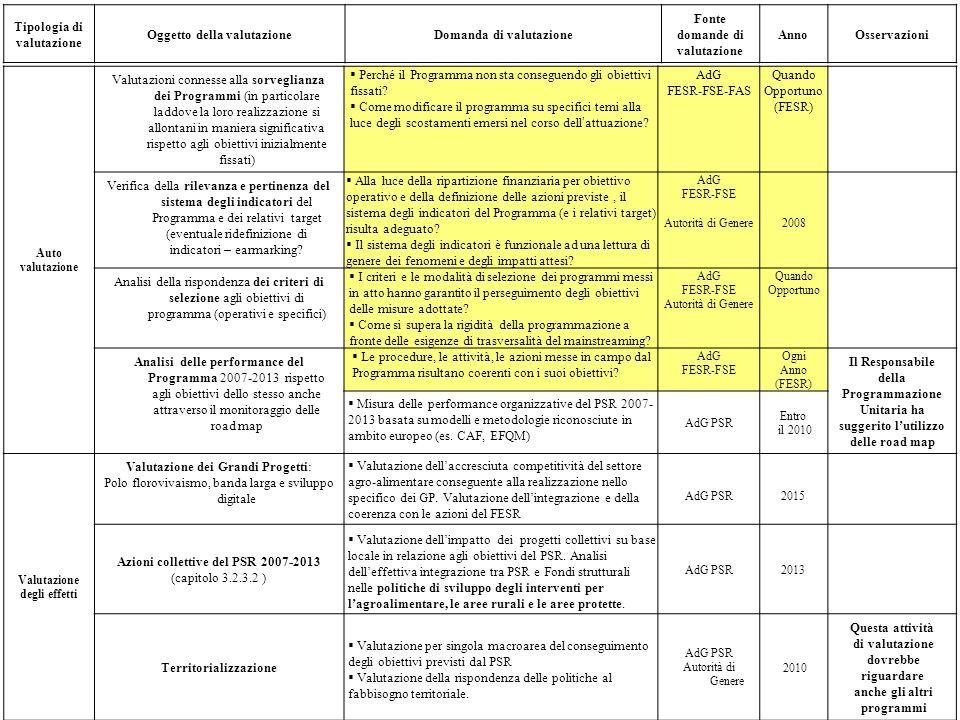 Tipologia di valutazione Oggetto della valutazione