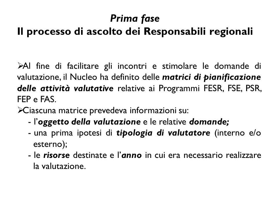 Prima fase Il processo di ascolto dei Responsabili regionali