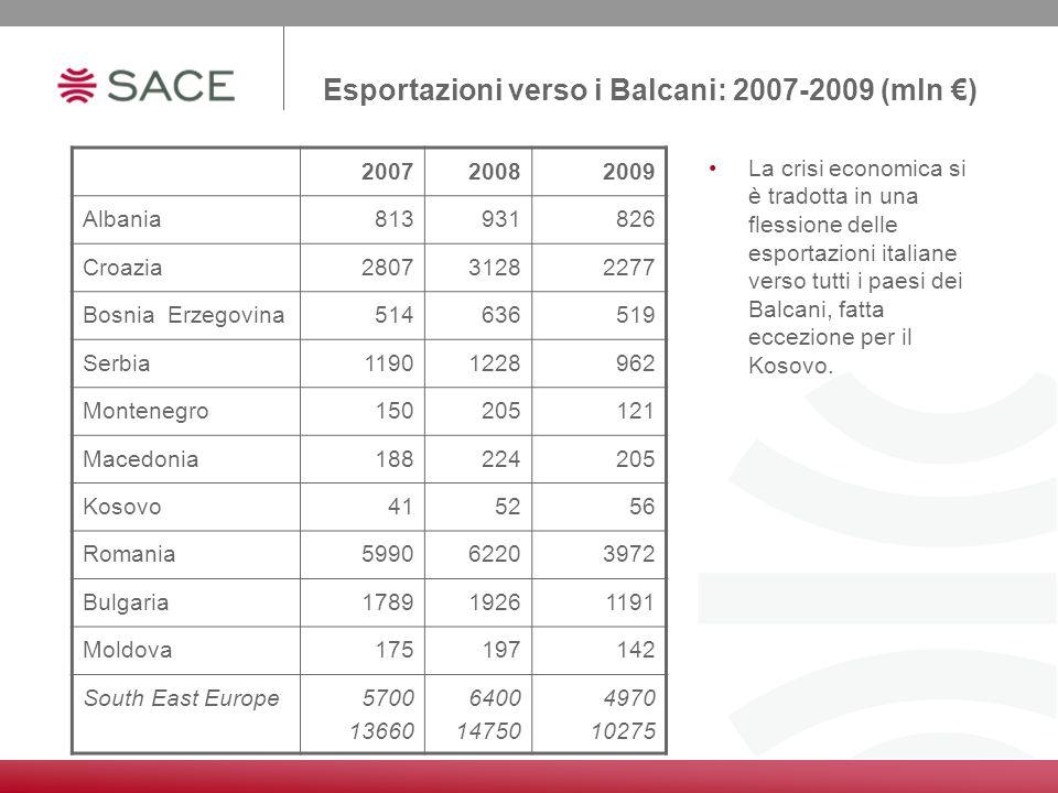 Esportazioni verso i Balcani: 2007-2009 (mln €)