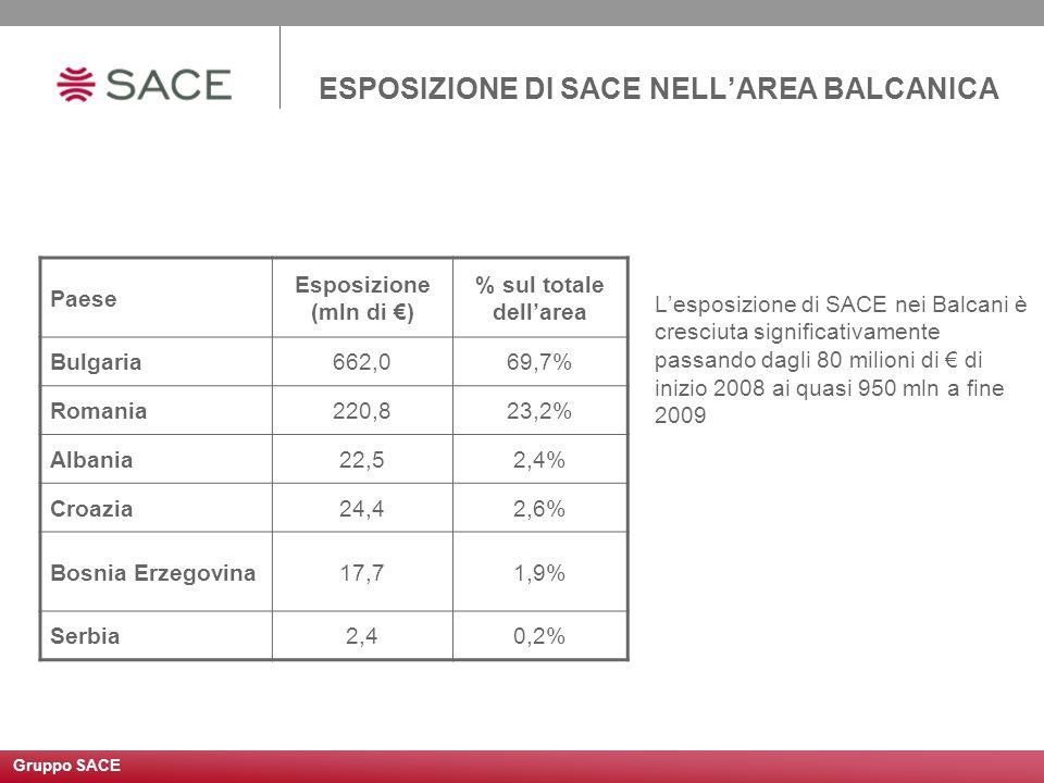 ESPOSIZIONE DI SACE NELL'AREA BALCANICA