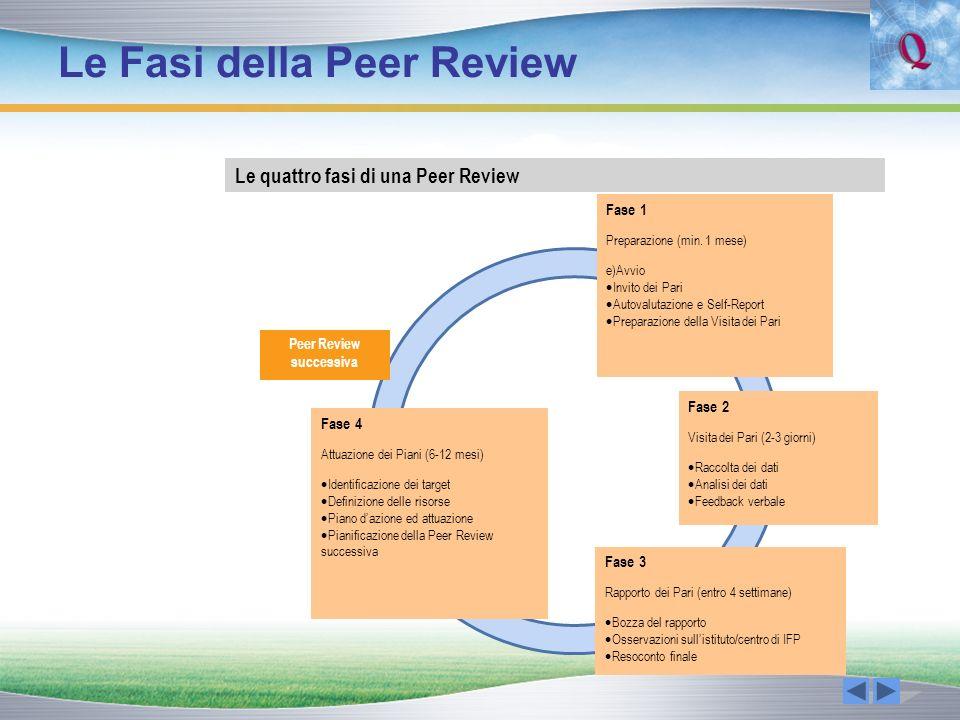 Le Fasi della Peer Review