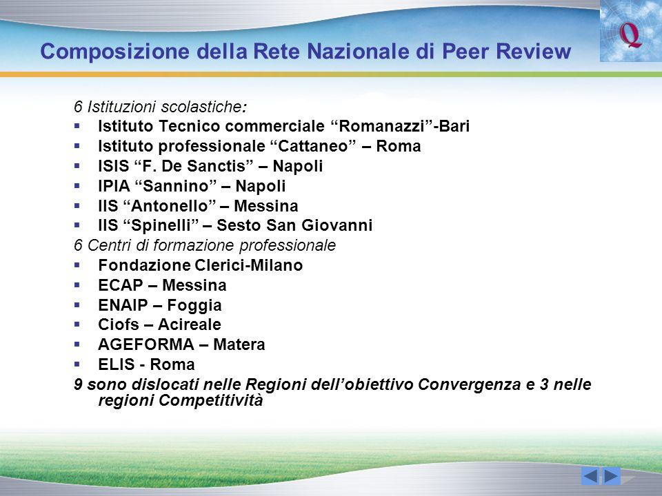 Composizione della Rete Nazionale di Peer Review