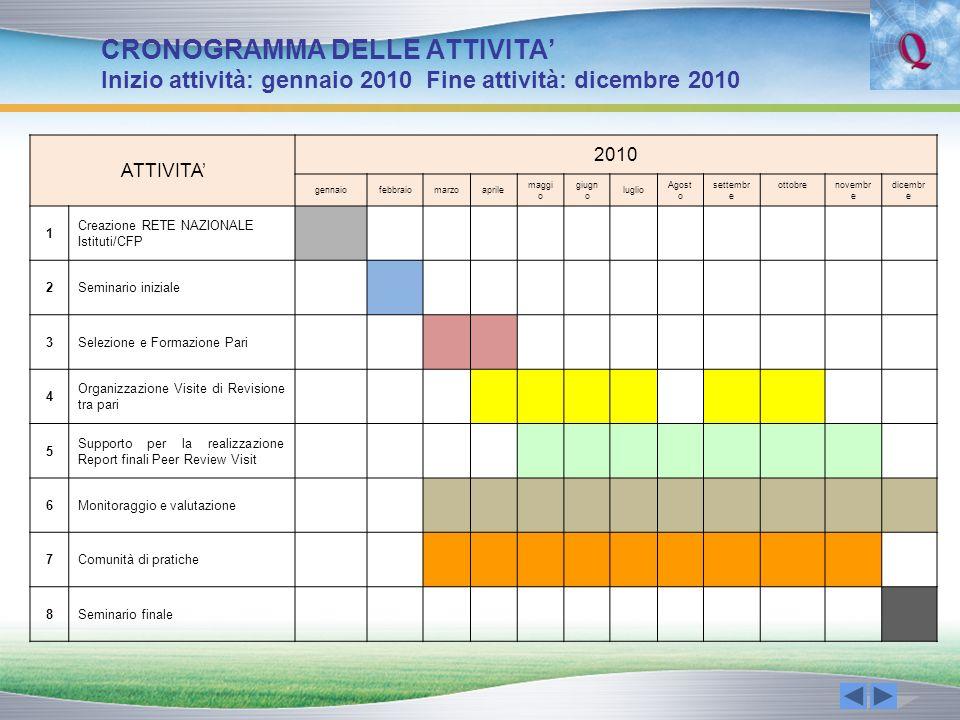 CRONOGRAMMA DELLE ATTIVITA' Inizio attività: gennaio 2010 Fine attività: dicembre 2010