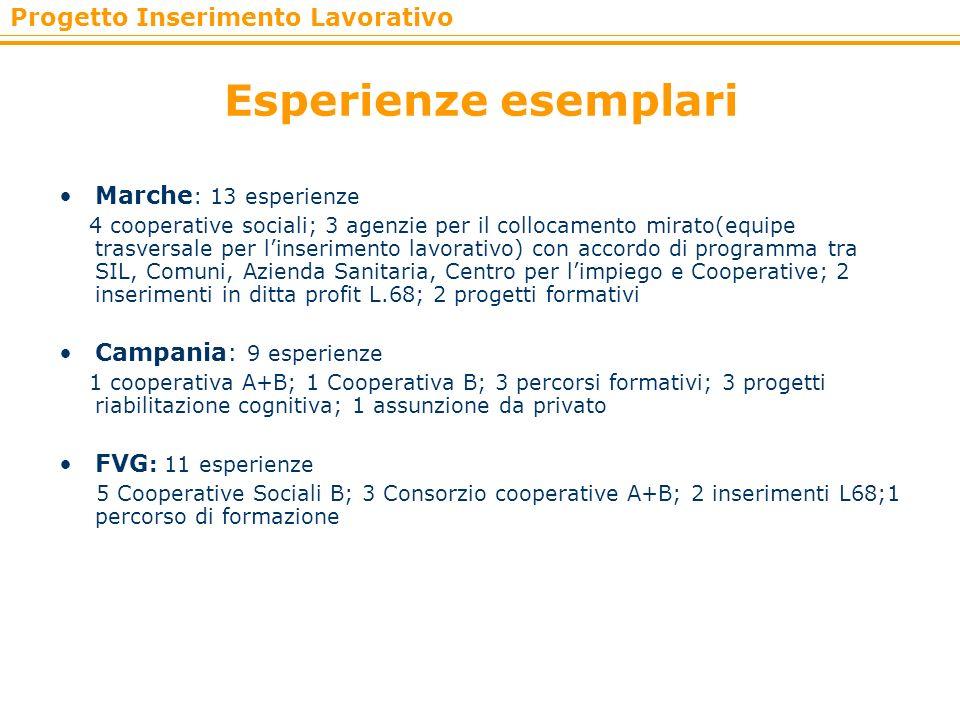 Esperienze esemplari Marche: 13 esperienze Campania: 9 esperienze