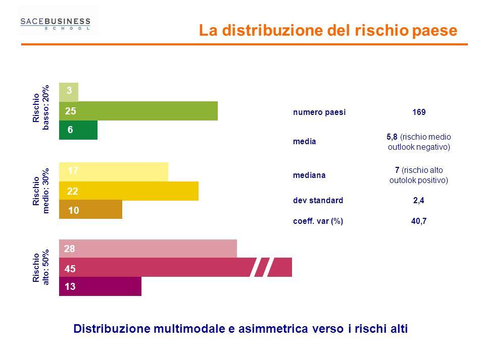 Distribuzione multimodale e asimmetrica verso i rischi alti
