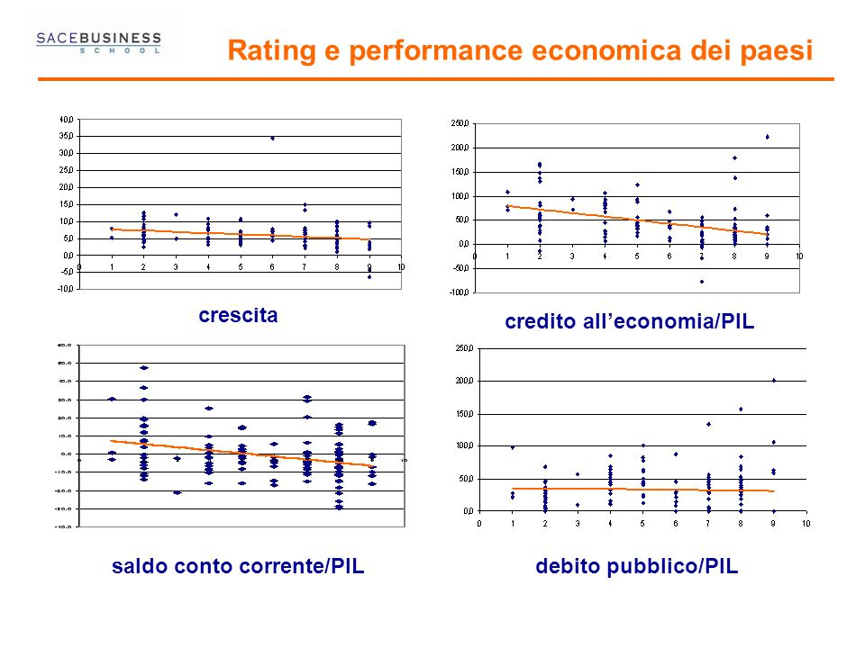 Rating e performance economica dei paesi
