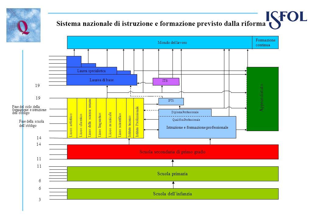 Sistema nazionale di istruzione e formazione previsto dalla riforma