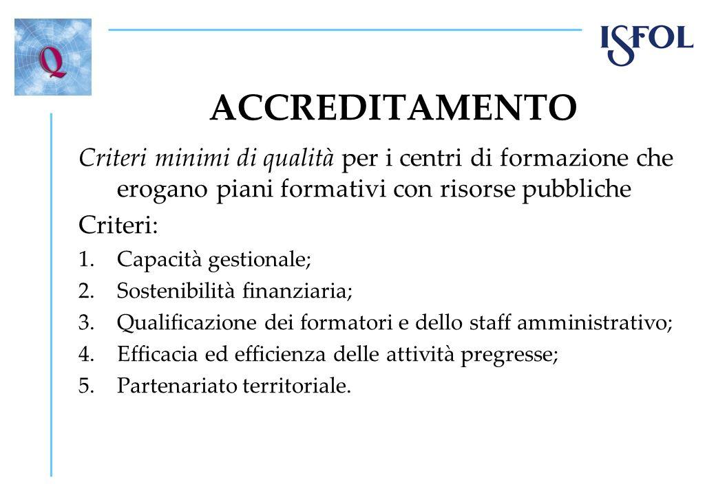 ACCREDITAMENTO Criteri minimi di qualità per i centri di formazione che erogano piani formativi con risorse pubbliche.