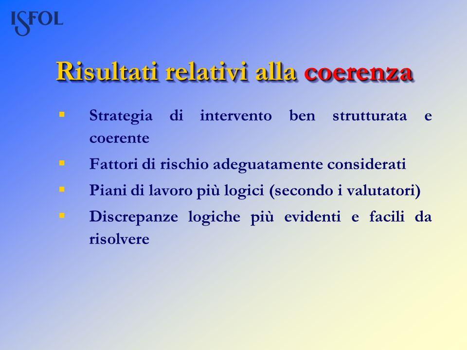 Risultati relativi alla coerenza