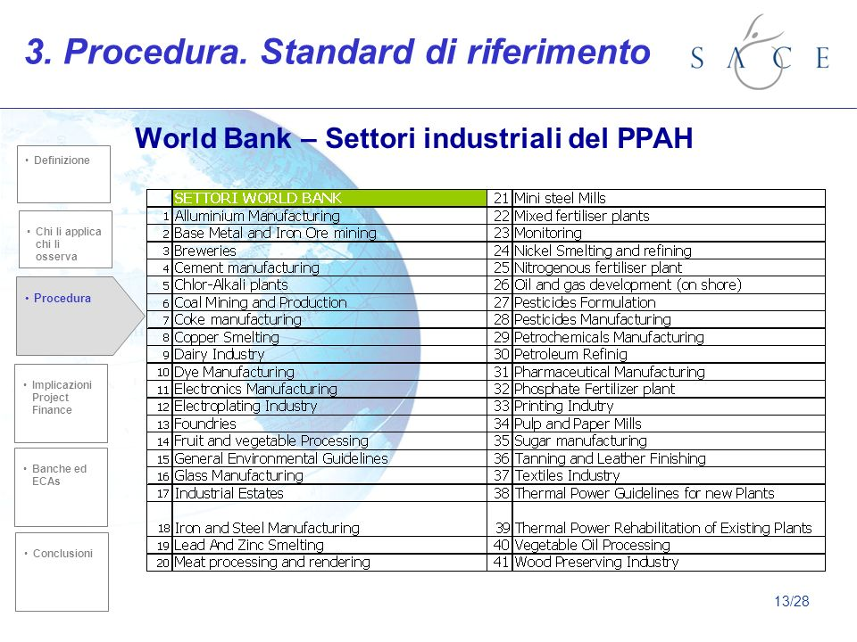 World Bank – Settori industriali del PPAH