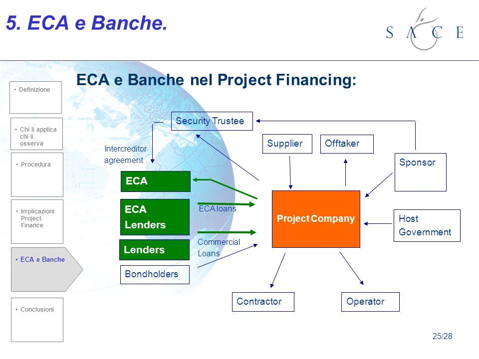 ECA e Banche nel Project Financing: