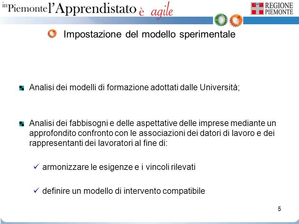 Impostazione del modello sperimentale