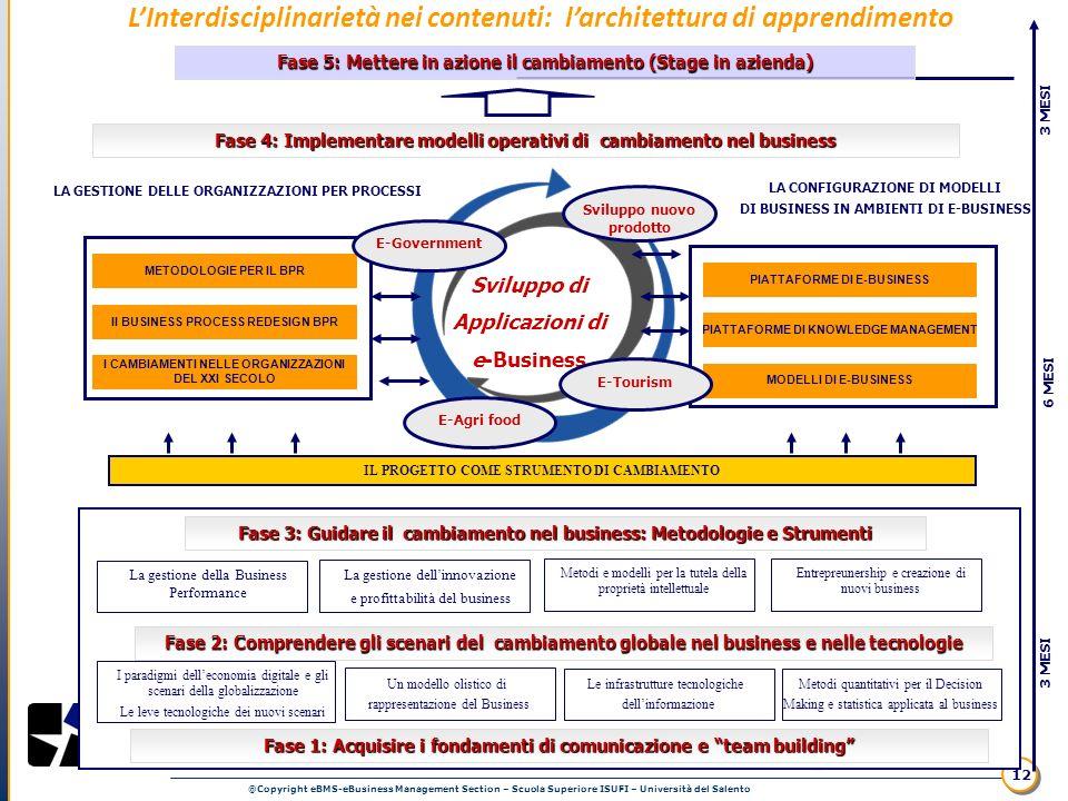 L'Interdisciplinarietà nei contenuti: l'architettura di apprendimento