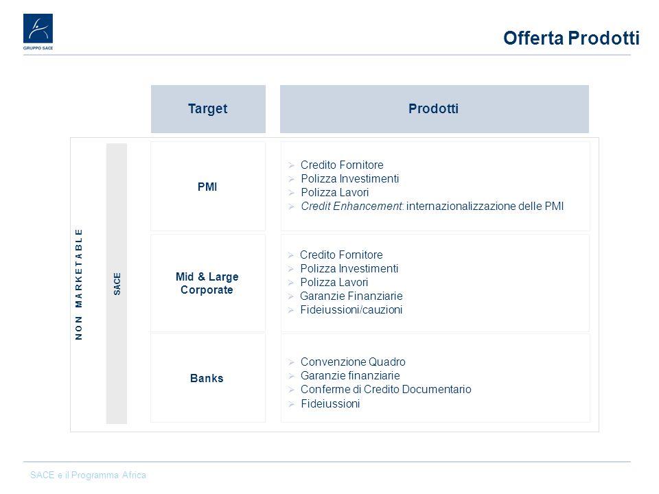 Offerta Prodotti Target Prodotti Credito Fornitore