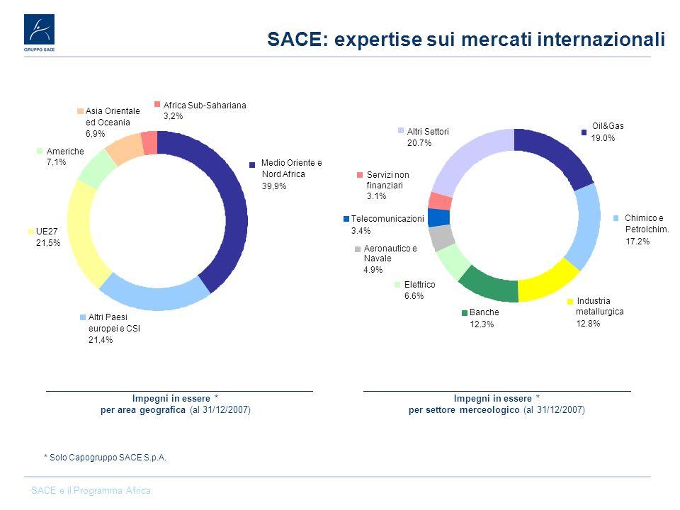 SACE: expertise sui mercati internazionali