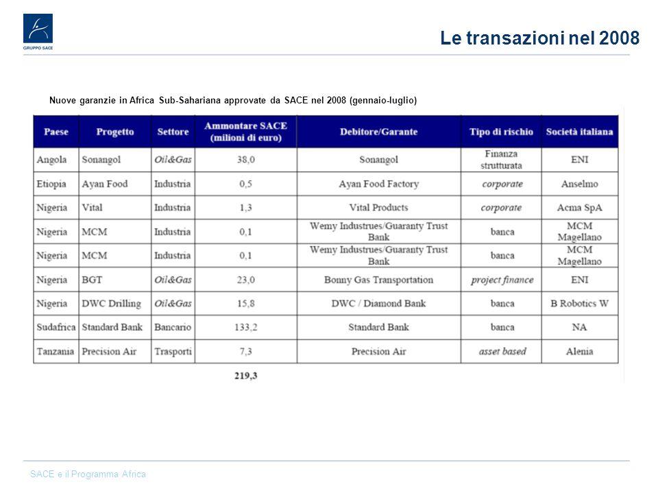 Le transazioni nel 2008 Nuove garanzie in Africa Sub-Sahariana approvate da SACE nel 2008 (gennaio-luglio)