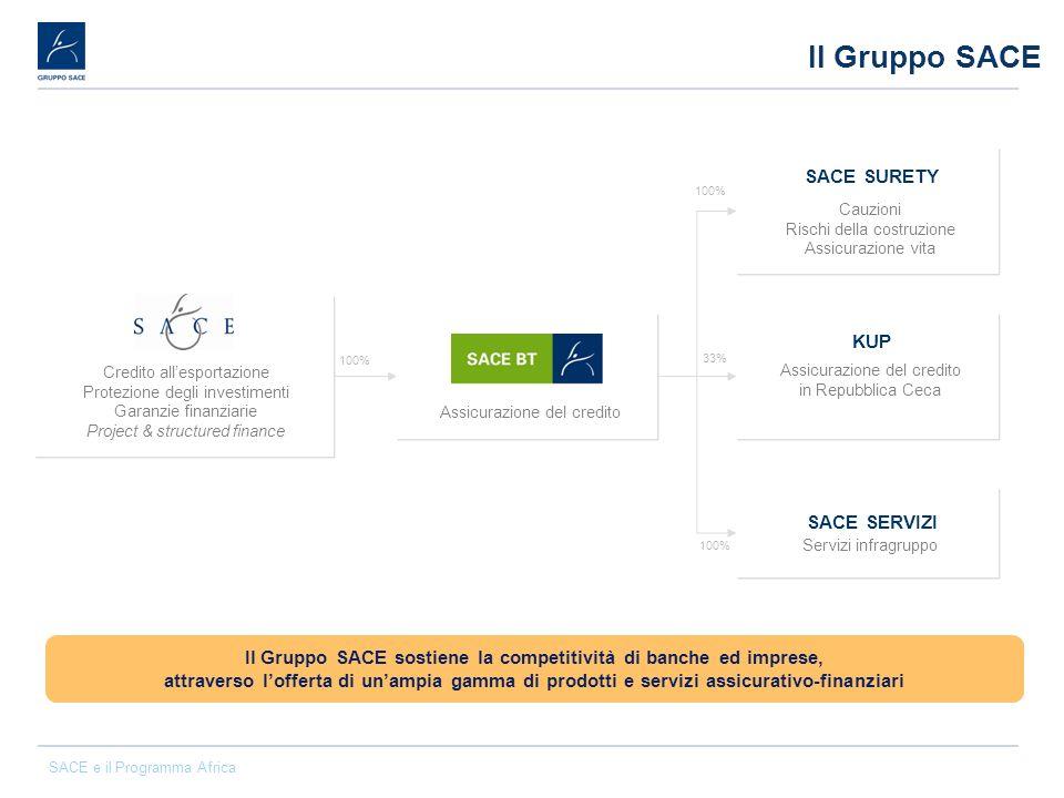 Il Gruppo SACE sostiene la competitività di banche ed imprese,