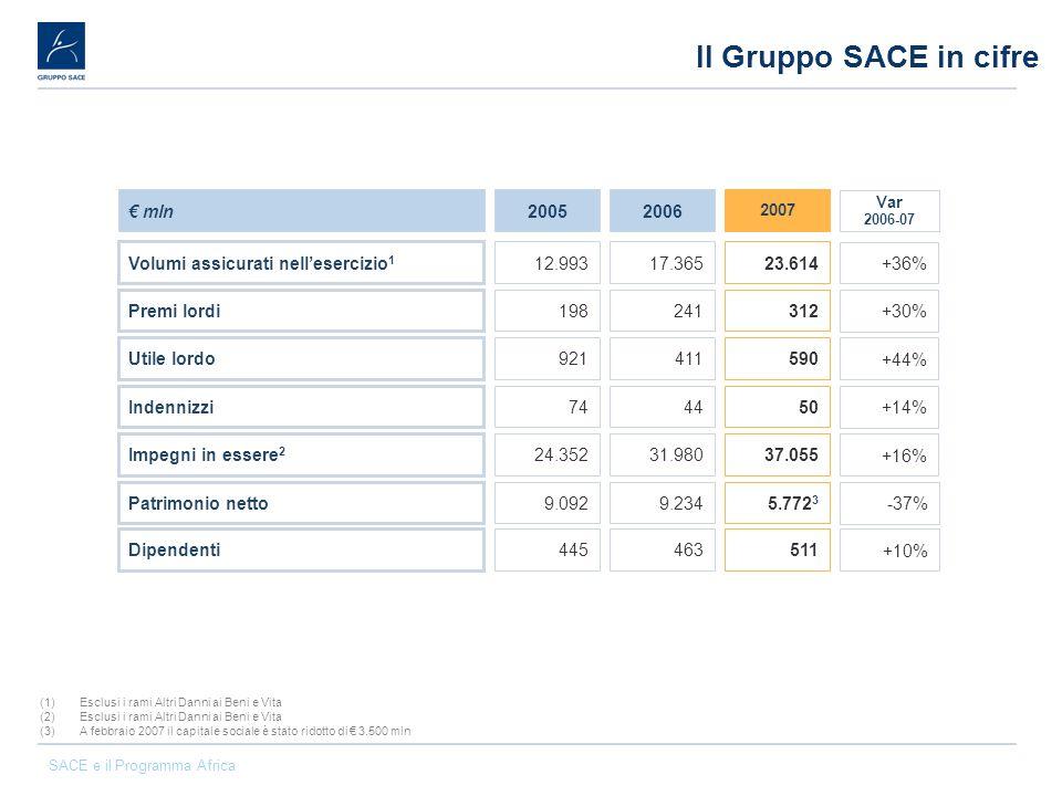 Il Gruppo SACE in cifre € mln 2005 2006