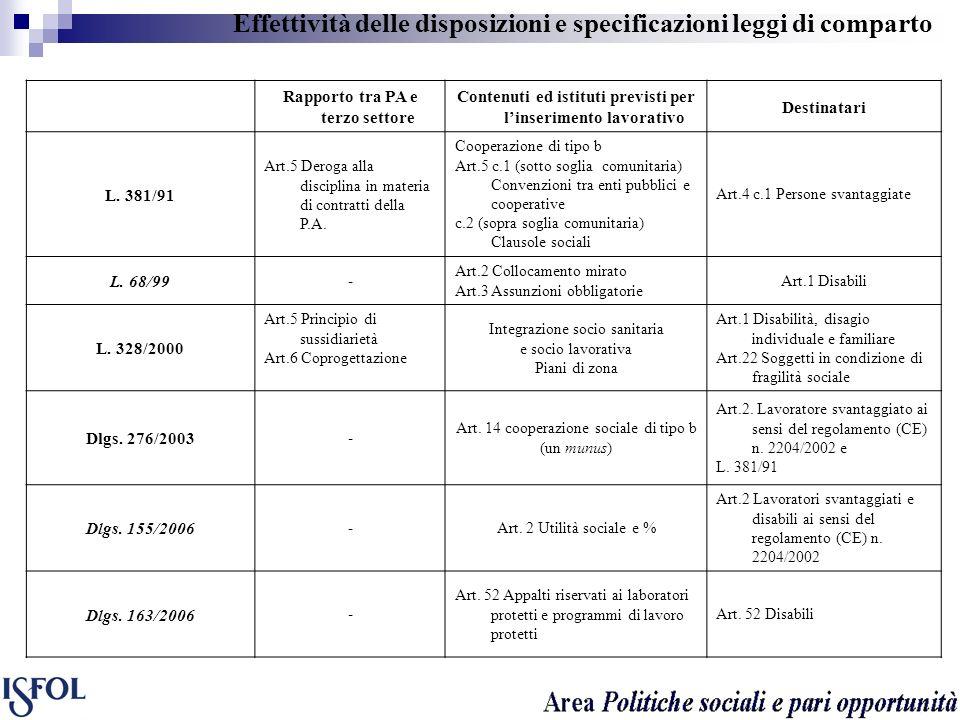 Effettività delle disposizioni e specificazioni leggi di comparto