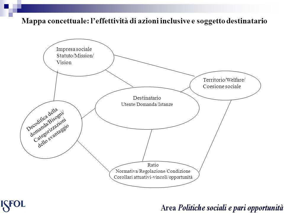 Mappa concettuale: l'effettività di azioni inclusive e soggetto destinatario