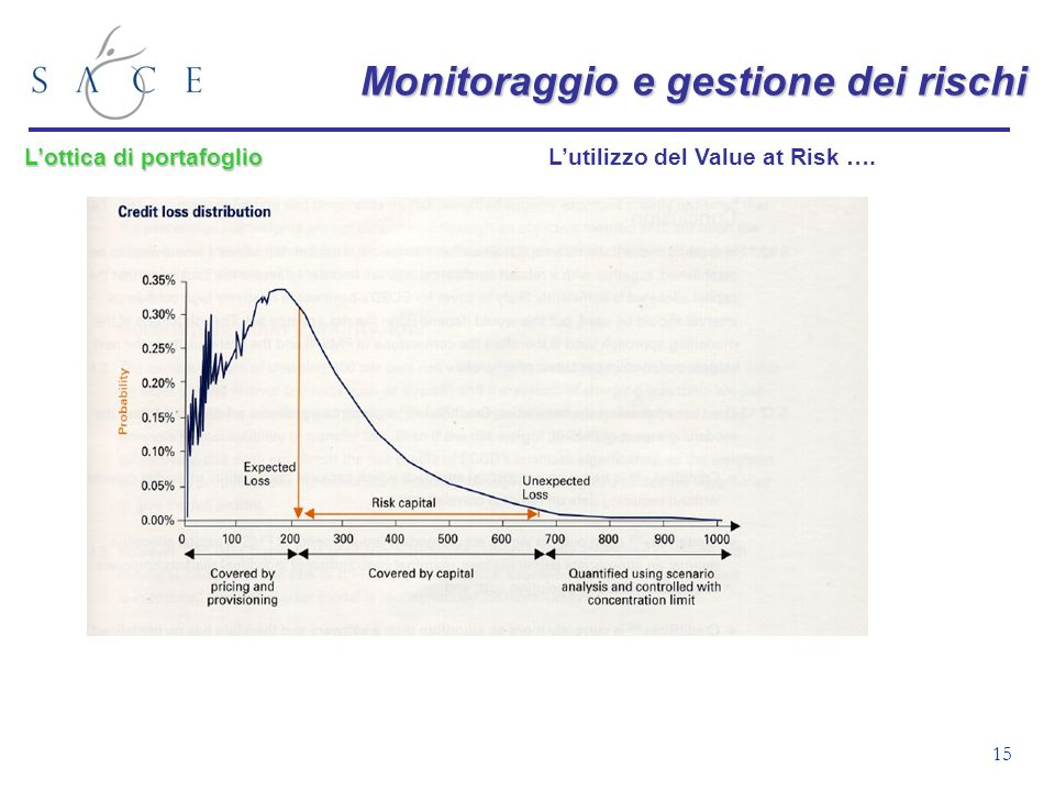 L'utilizzo del Value at Risk ….