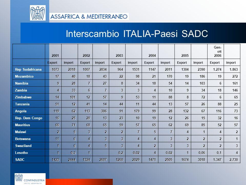 Interscambio ITALIA-Paesi SADC