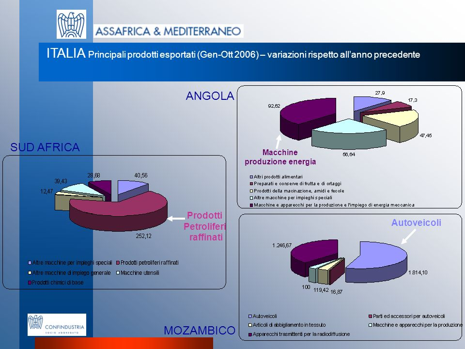 ITALIA Principali prodotti esportati (Gen-Ott 2006) – variazioni rispetto all'anno precedente