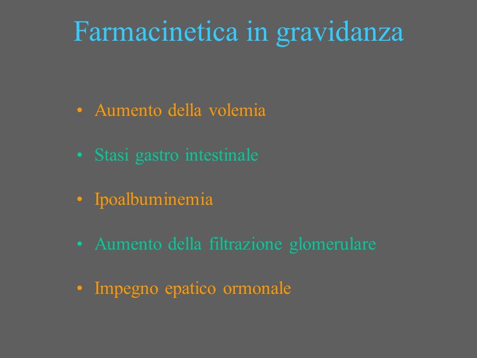 Farmacinetica in gravidanza