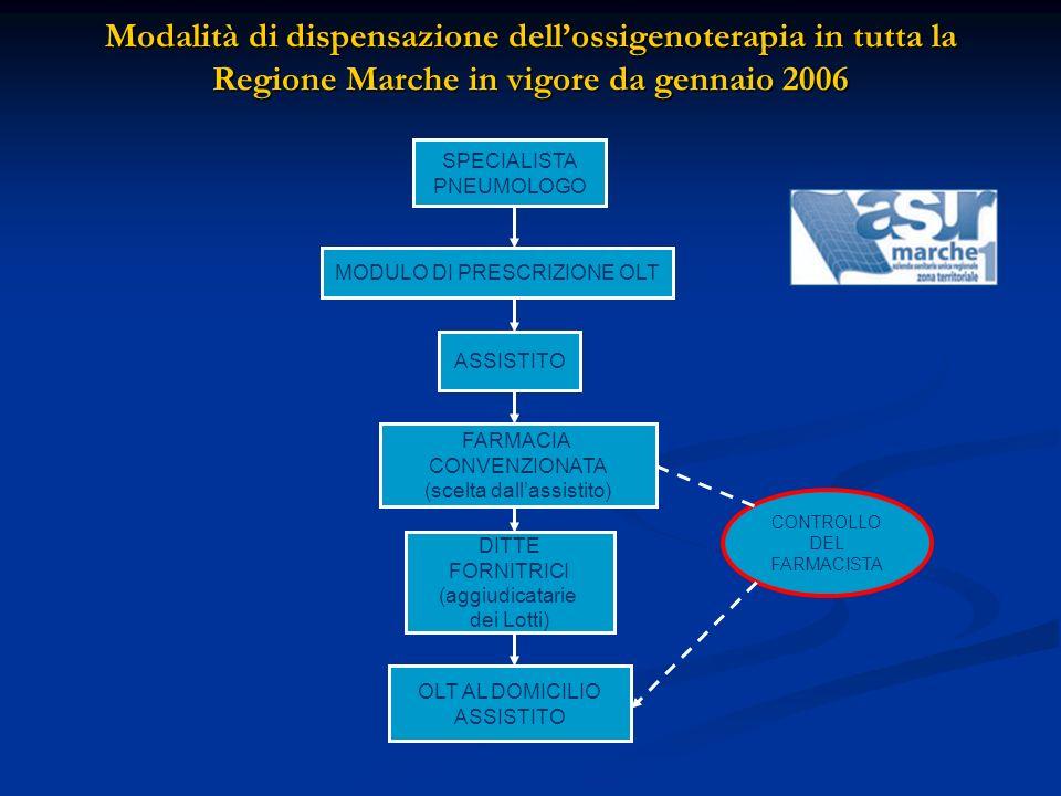 Modalità di dispensazione dell'ossigenoterapia in tutta la Regione Marche in vigore da gennaio 2006