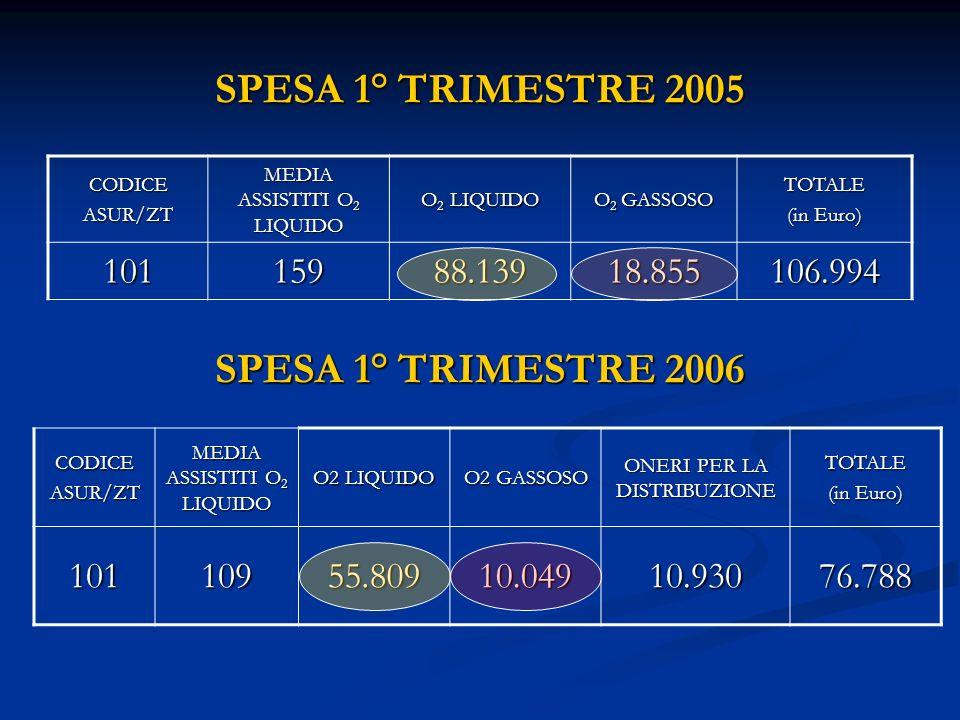 SPESA 1° TRIMESTRE 2005 SPESA 1° TRIMESTRE 2006