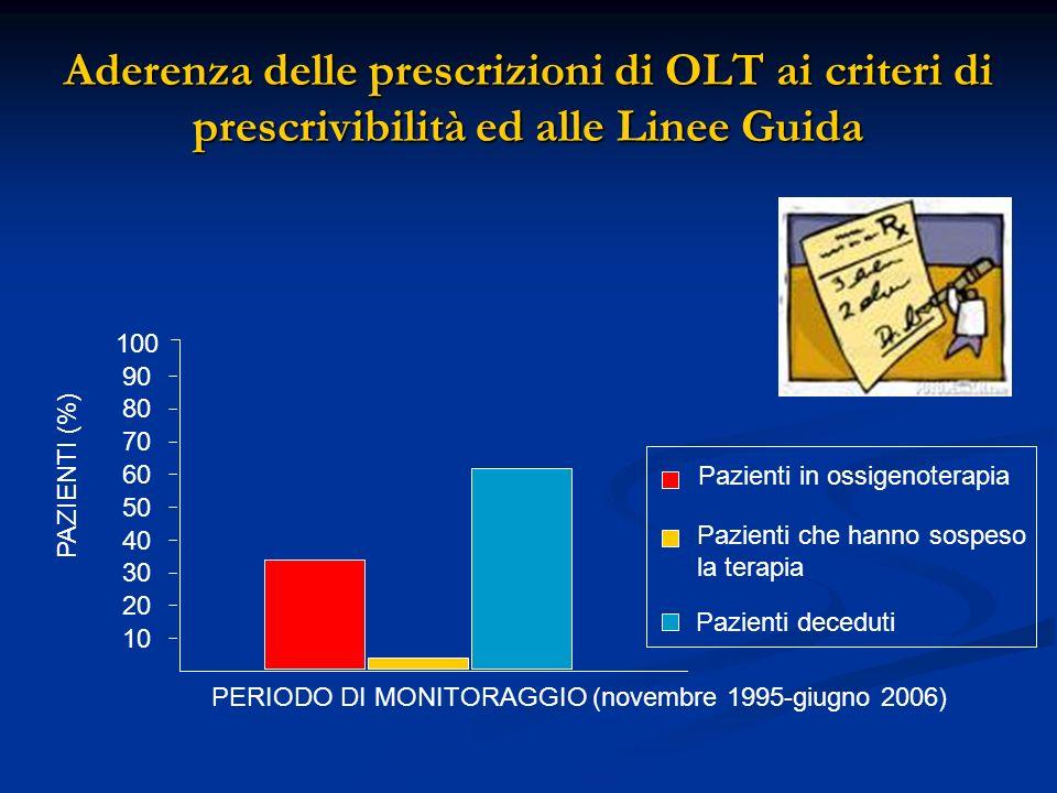 Aderenza delle prescrizioni di OLT ai criteri di prescrivibilità ed alle Linee Guida