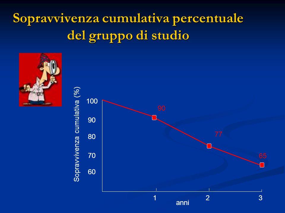 Sopravvivenza cumulativa percentuale del gruppo di studio