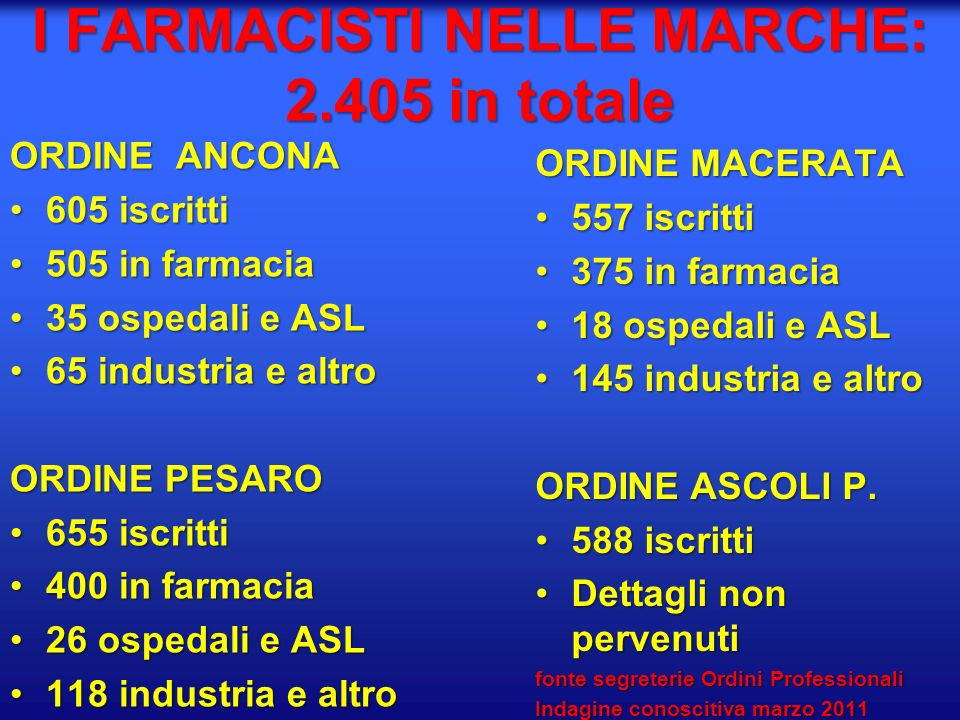 I FARMACISTI NELLE MARCHE: 2.405 in totale