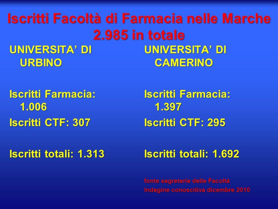 Iscritti Facoltà di Farmacia nelle Marche 2.985 in totale