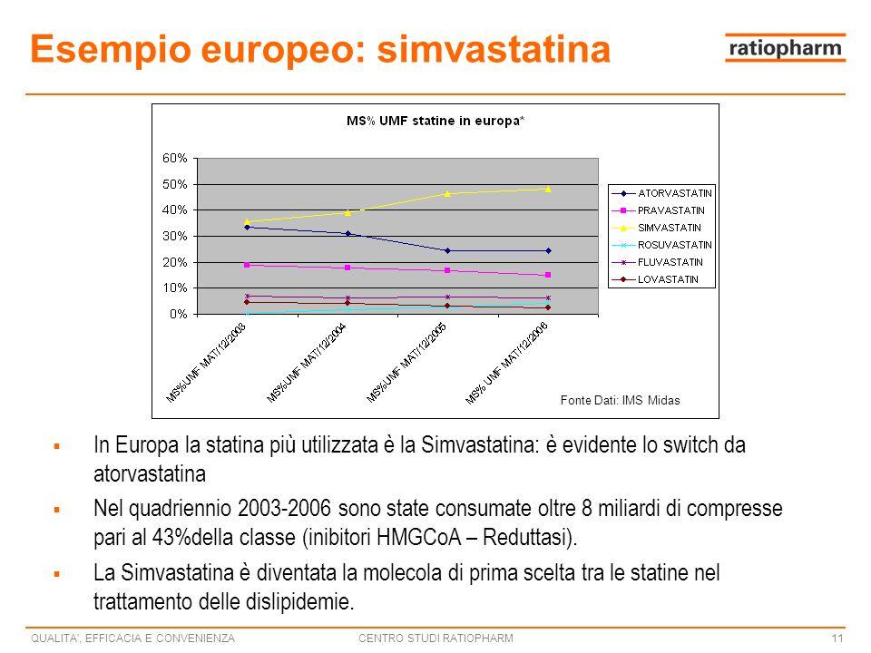 Esempio europeo: simvastatina