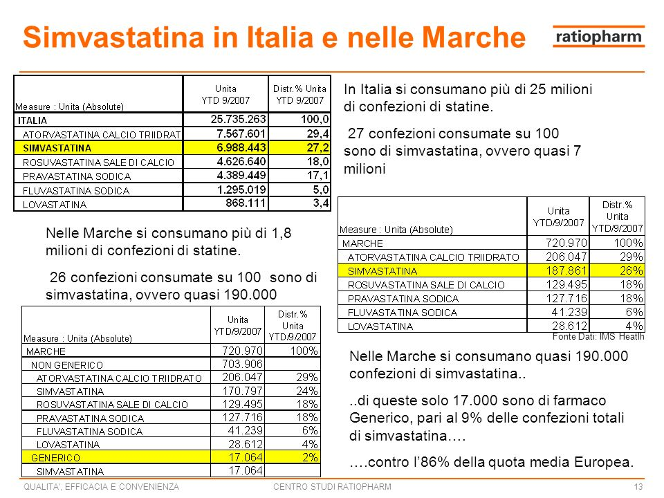 Simvastatina in Italia e nelle Marche