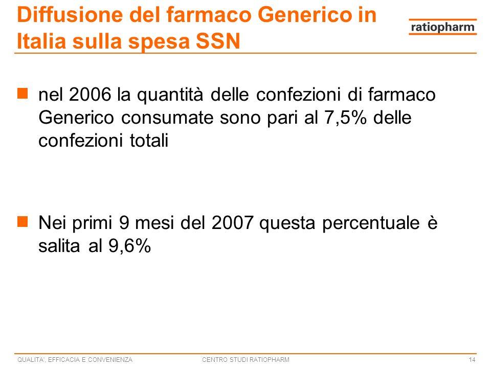 Diffusione del farmaco Generico in Italia sulla spesa SSN