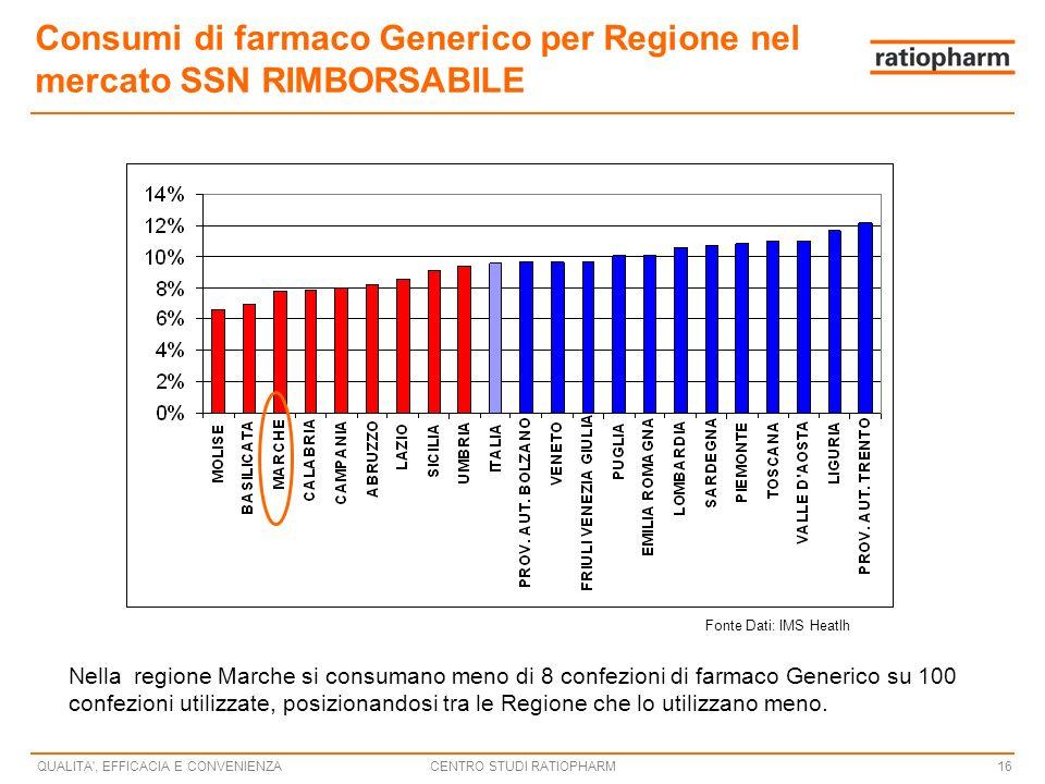Consumi di farmaco Generico per Regione nel mercato SSN RIMBORSABILE