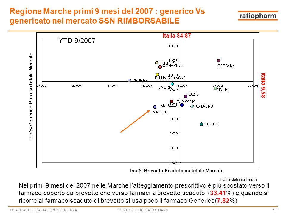 Regione Marche primi 9 mesi del 2007 : generico Vs genericato nel mercato SSN RIMBORSABILE