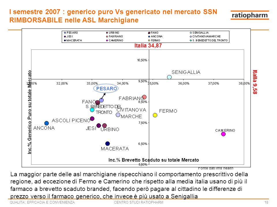 I semestre 2007 : generico puro Vs genericato nel mercato SSN RIMBORSABILE nelle ASL Marchigiane