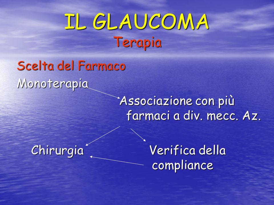 IL GLAUCOMA Terapia Scelta del Farmaco Monoterapia