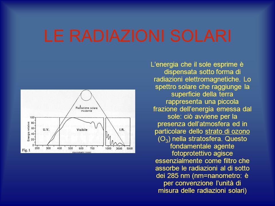 LE RADIAZIONI SOLARI